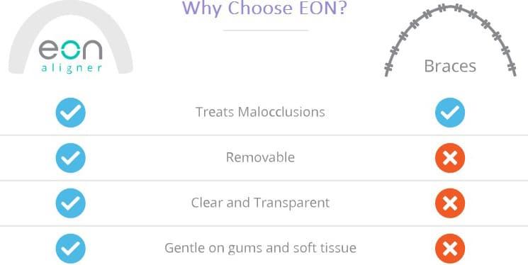 Why EON-3